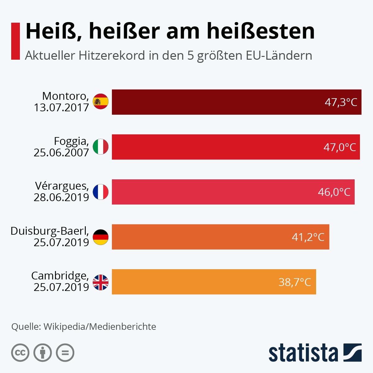 Heiß, heißer am heißesten | Statista