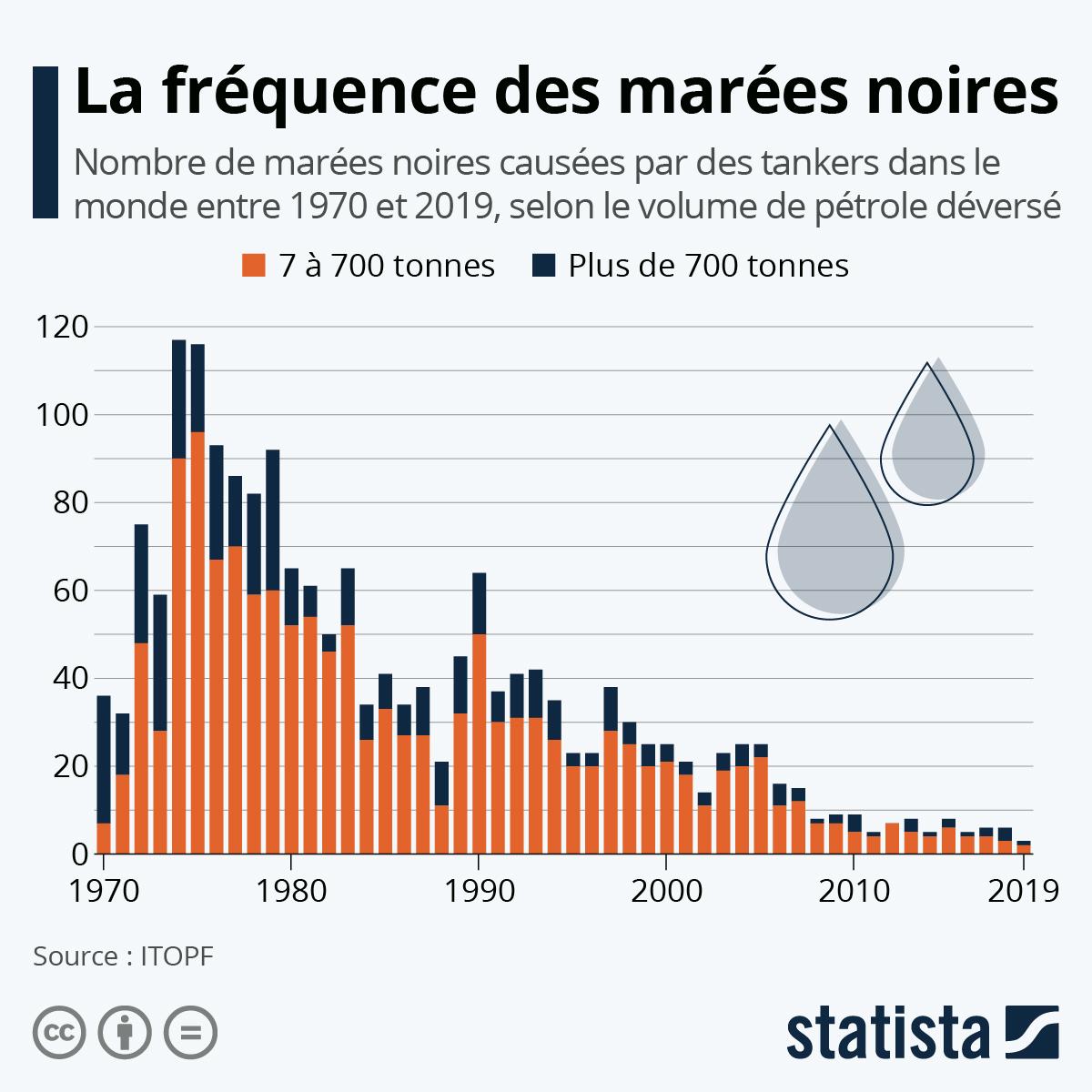 Infographie: La fréquence des marées noires | Statista