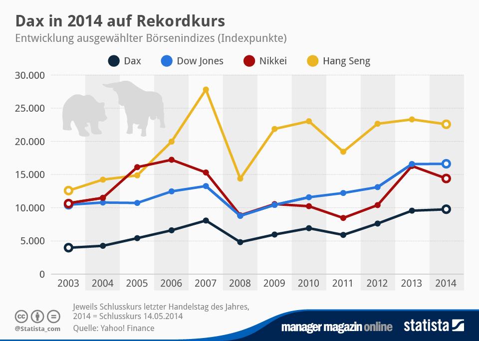 Infografik: Dax in 2014 auf Rekordkurs | Statista