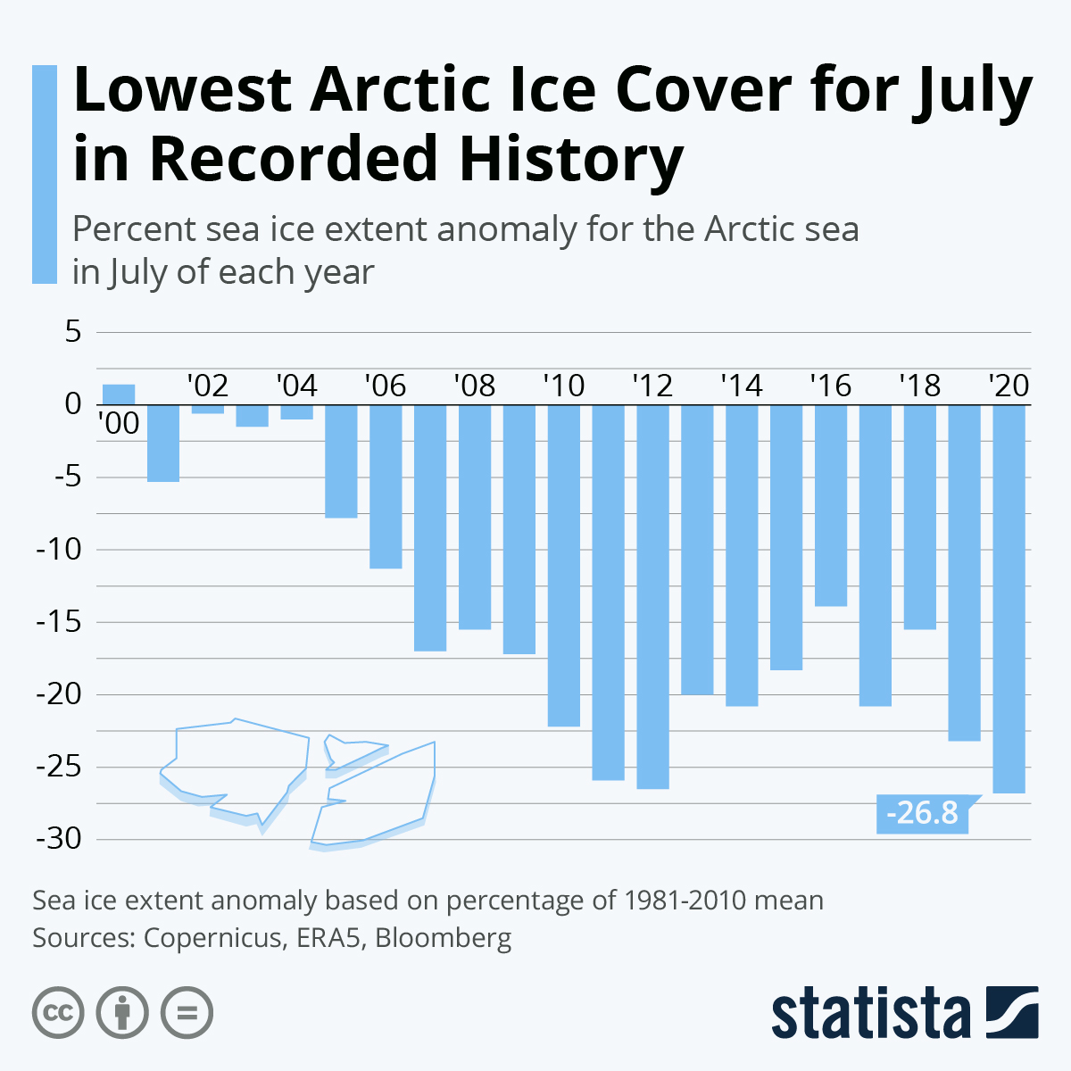 Infographic: Lowest Arctic Ice Cover for July in Recorded History   Statista