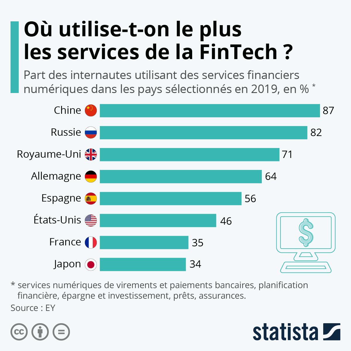 Infographie: L'adoption des services financiers numériques | Statista