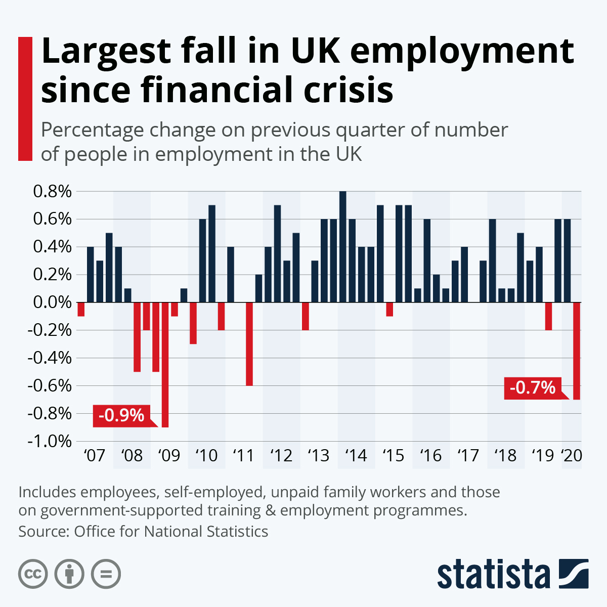 Infographic: Largest fall in UK employment since financial crisis | Statista
