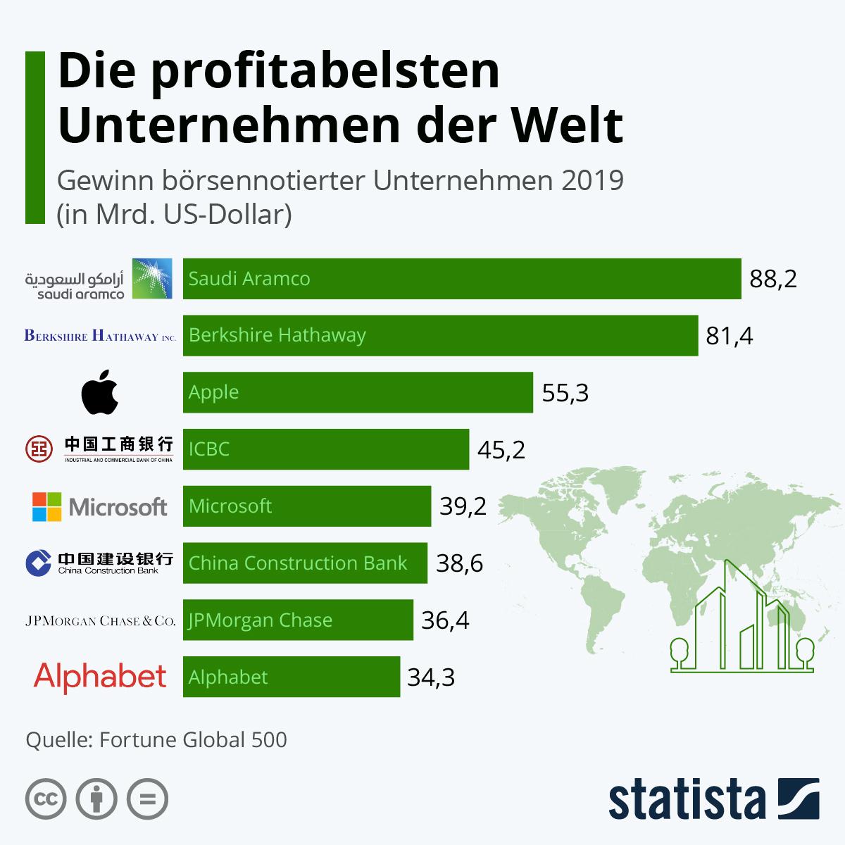 Infografik: Die profitabelsten Unternehmen der Welt | Statista