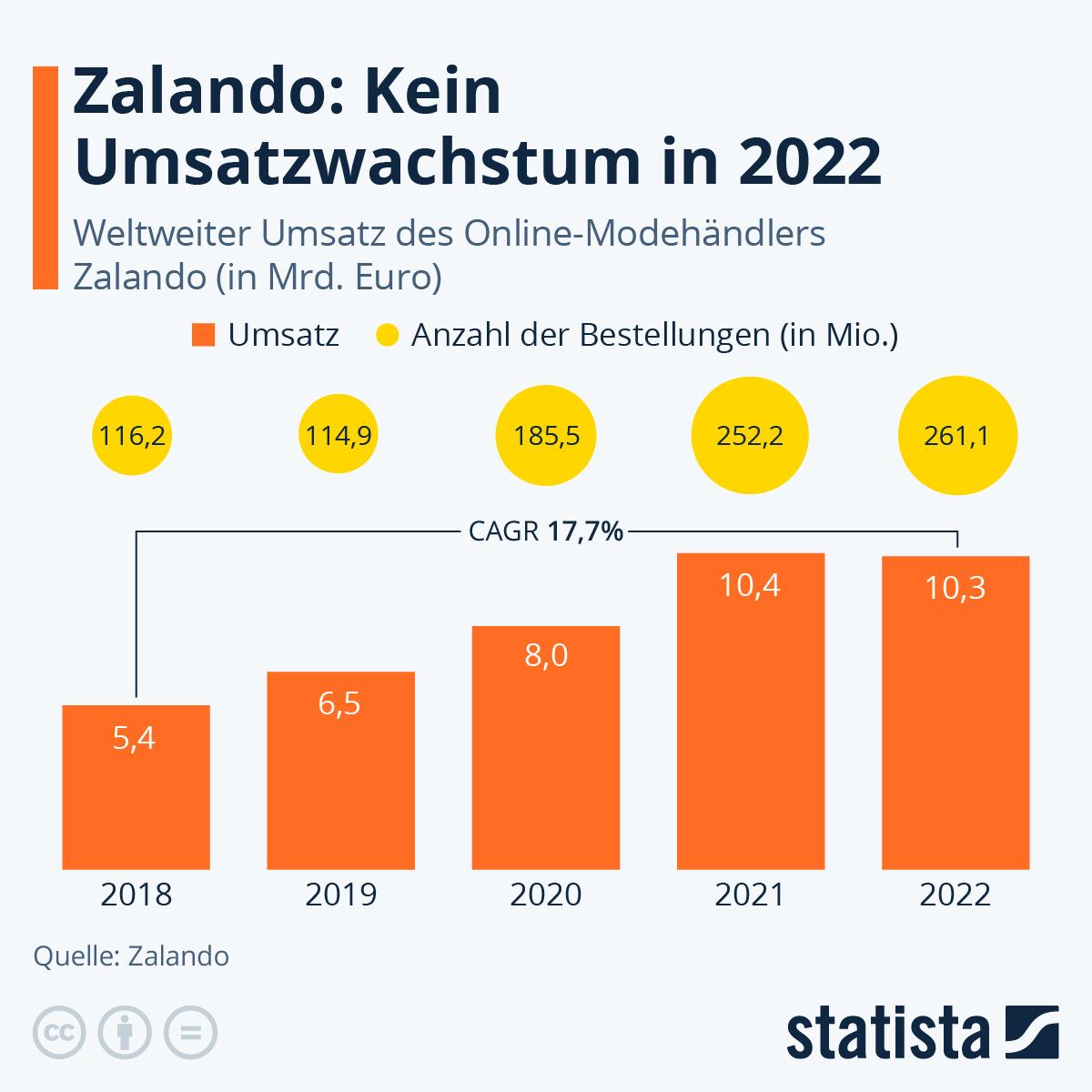 Infografik: Zalando profitiert von Corona | Statista