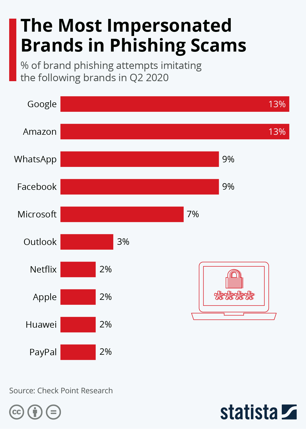 Infographic: The Most Impersonated Brands in Phishing Scams | Statista