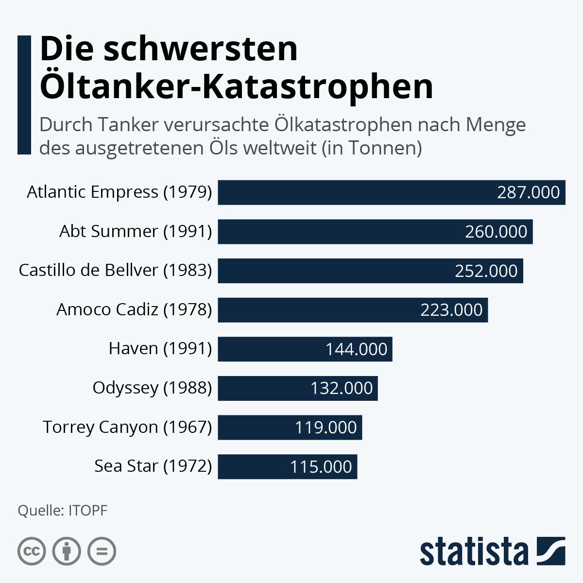 Infografik: Die schwersten Öltanker-Katastrophen | Statista
