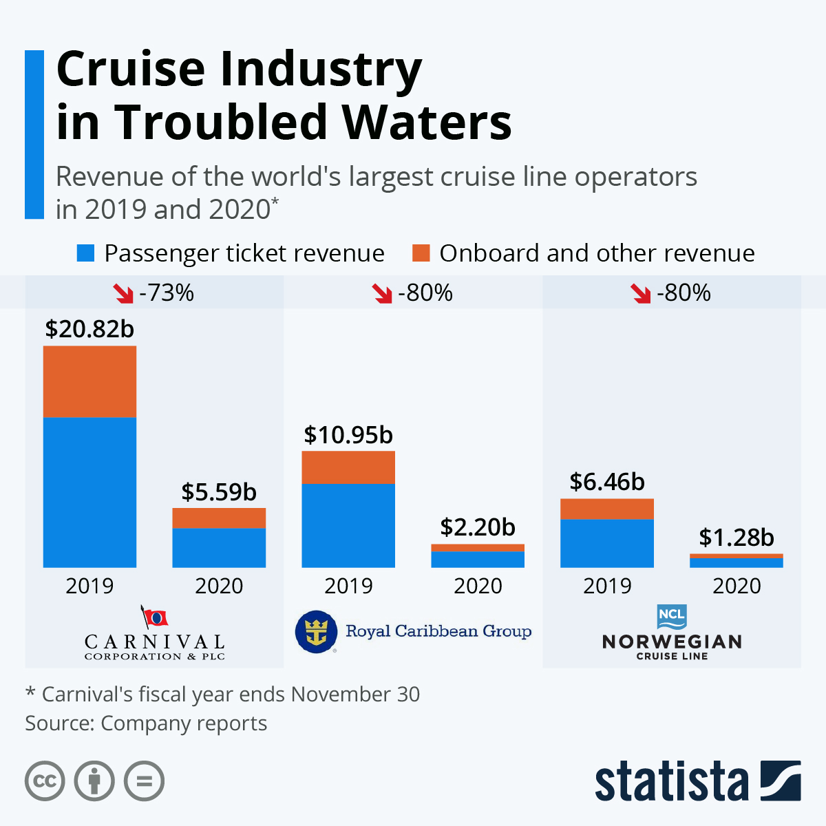 Infographic: Cruise Industry in Troubled Waters | Statista