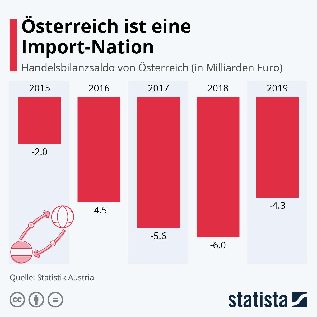 Infografik: Österreich ist eine Import-Nation | Statista