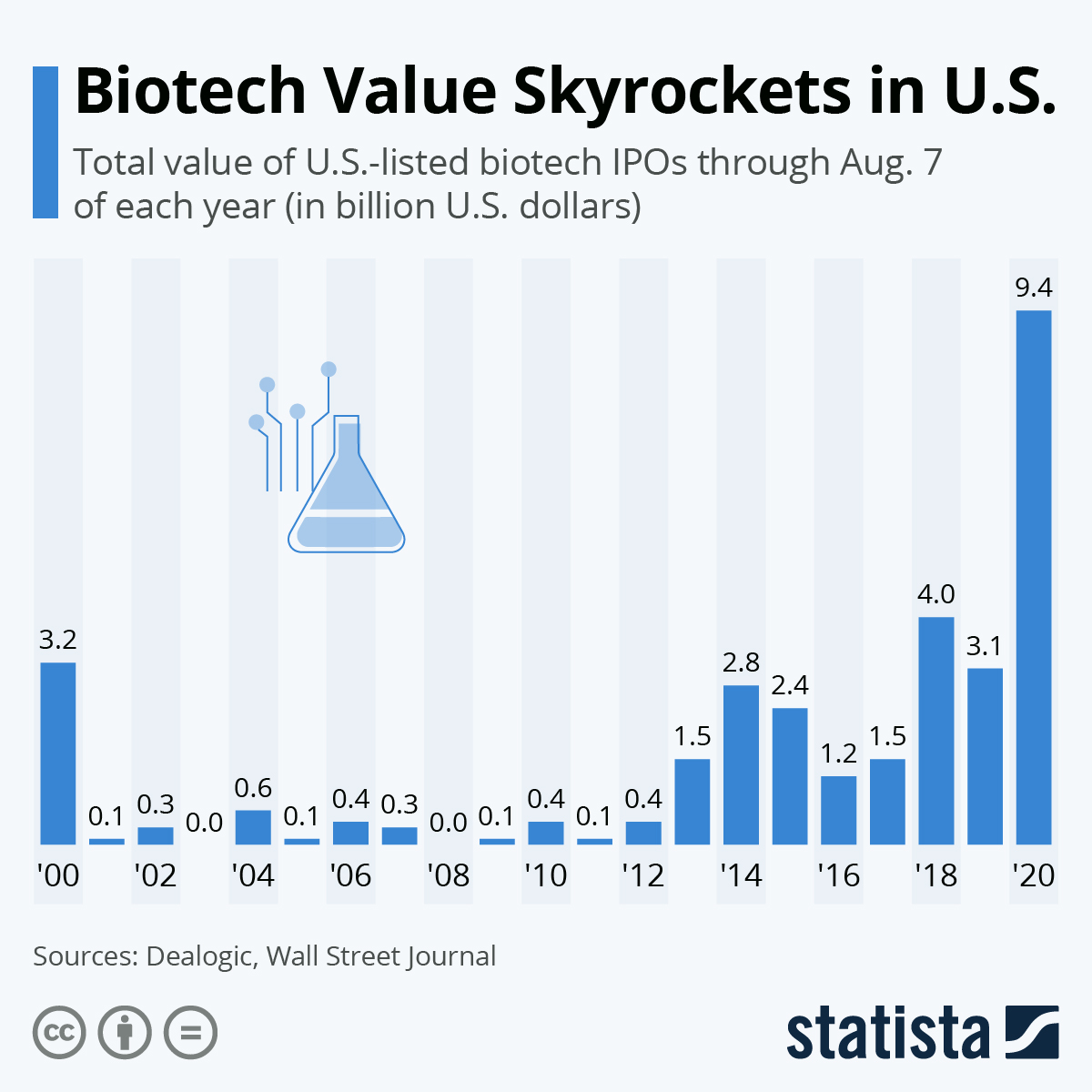 Infographic: Biotech Value Skyrockets in U.S. | Statista