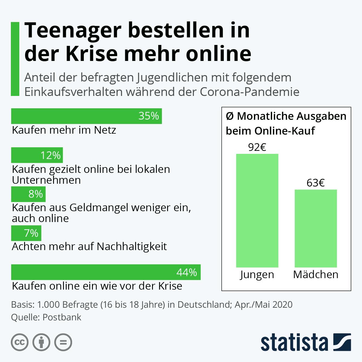 Infografik: Teenager bestellen in der Krise mehr online | Statista