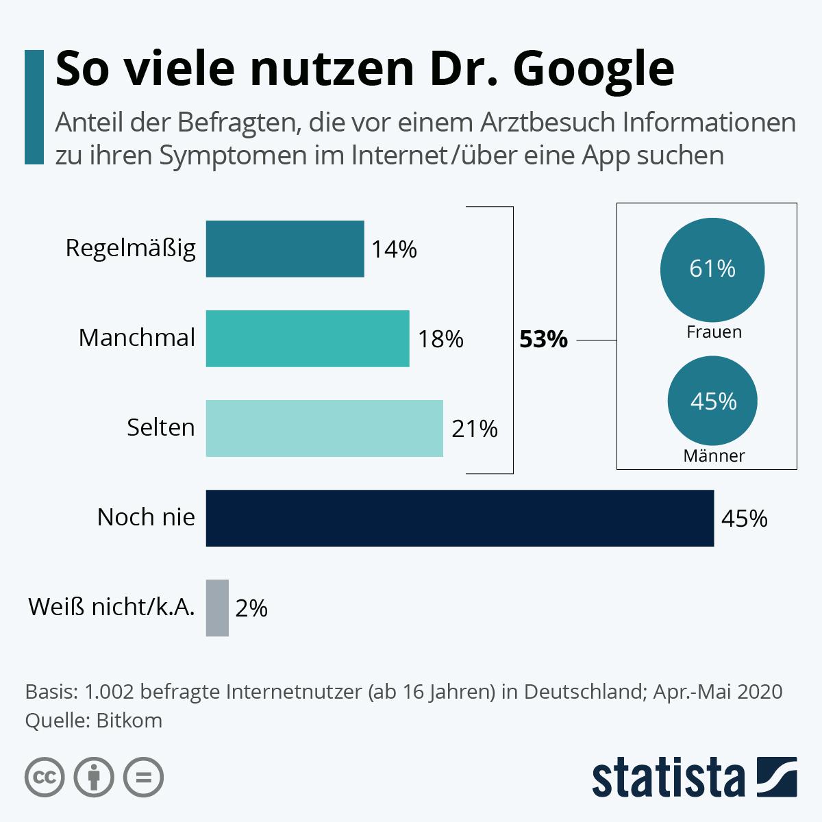 Infografik: So viele Patienten nutzen Dr. Google | Statista