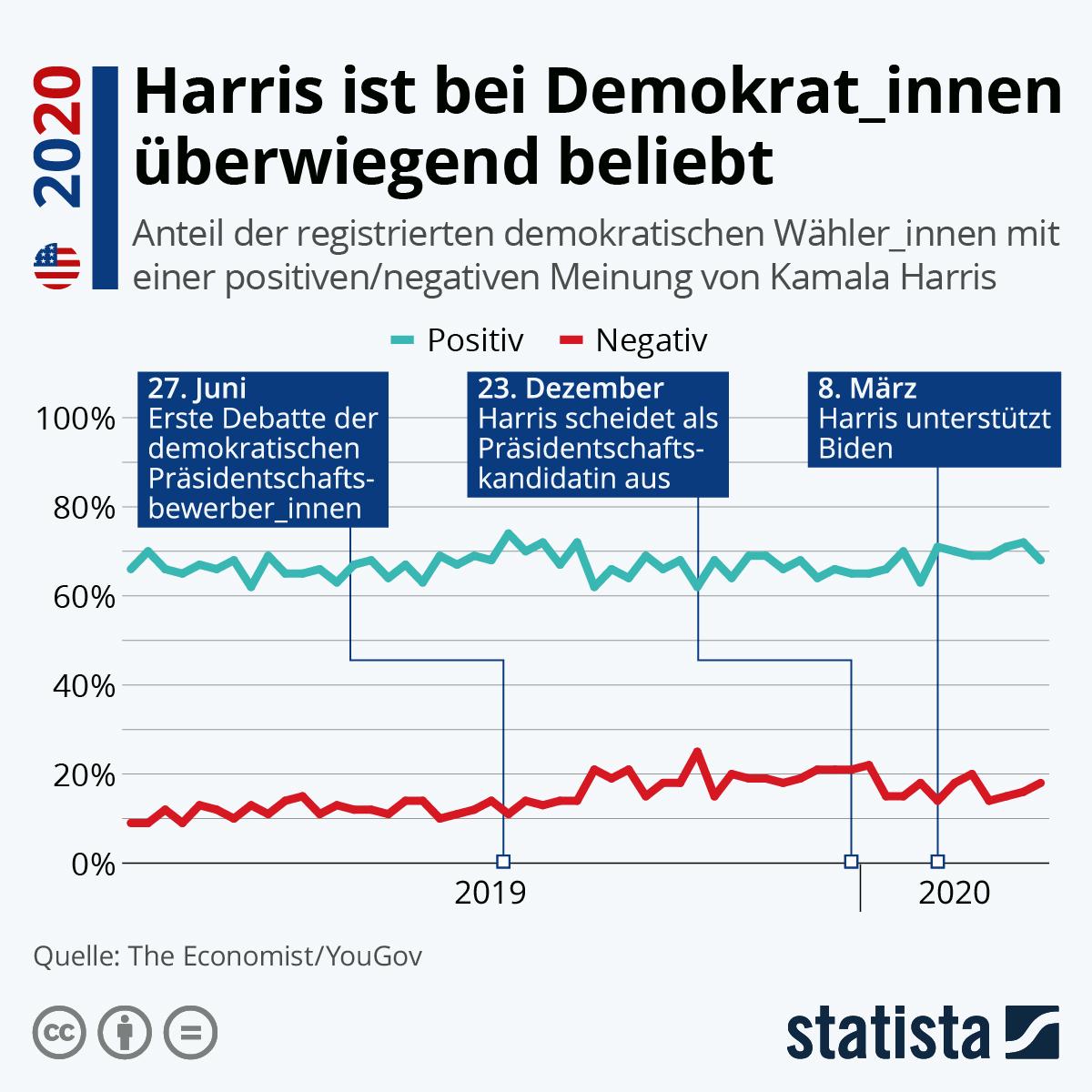 Infografik: Harris ist bei Demokrat_innen überwiegend beliebt | Statista