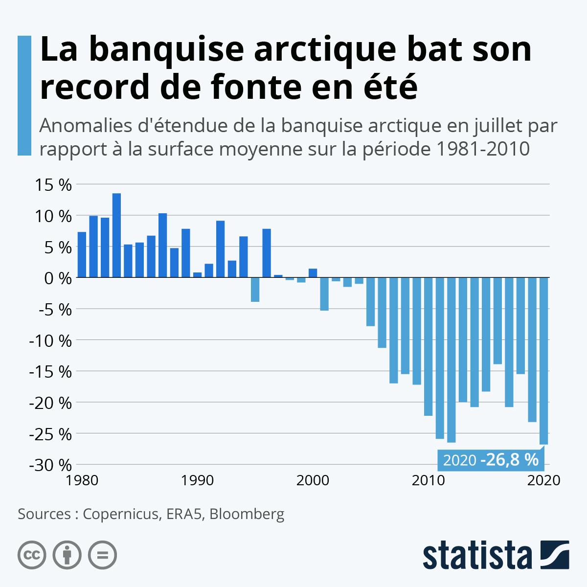 Infographie: La banquise arctique bat son record de fonte en été | Statista