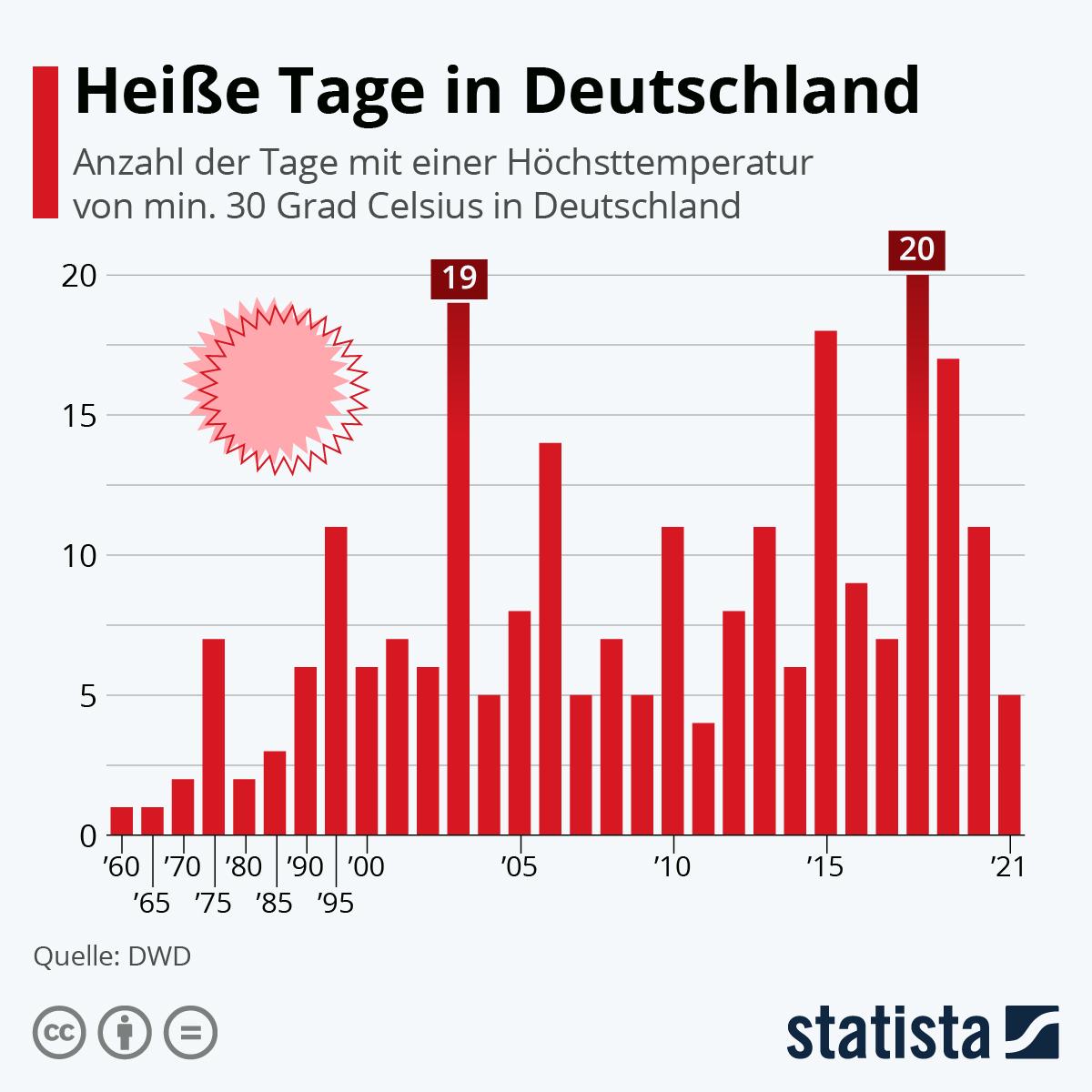 Infografik: Heiße Tage in Deutschland | Statista