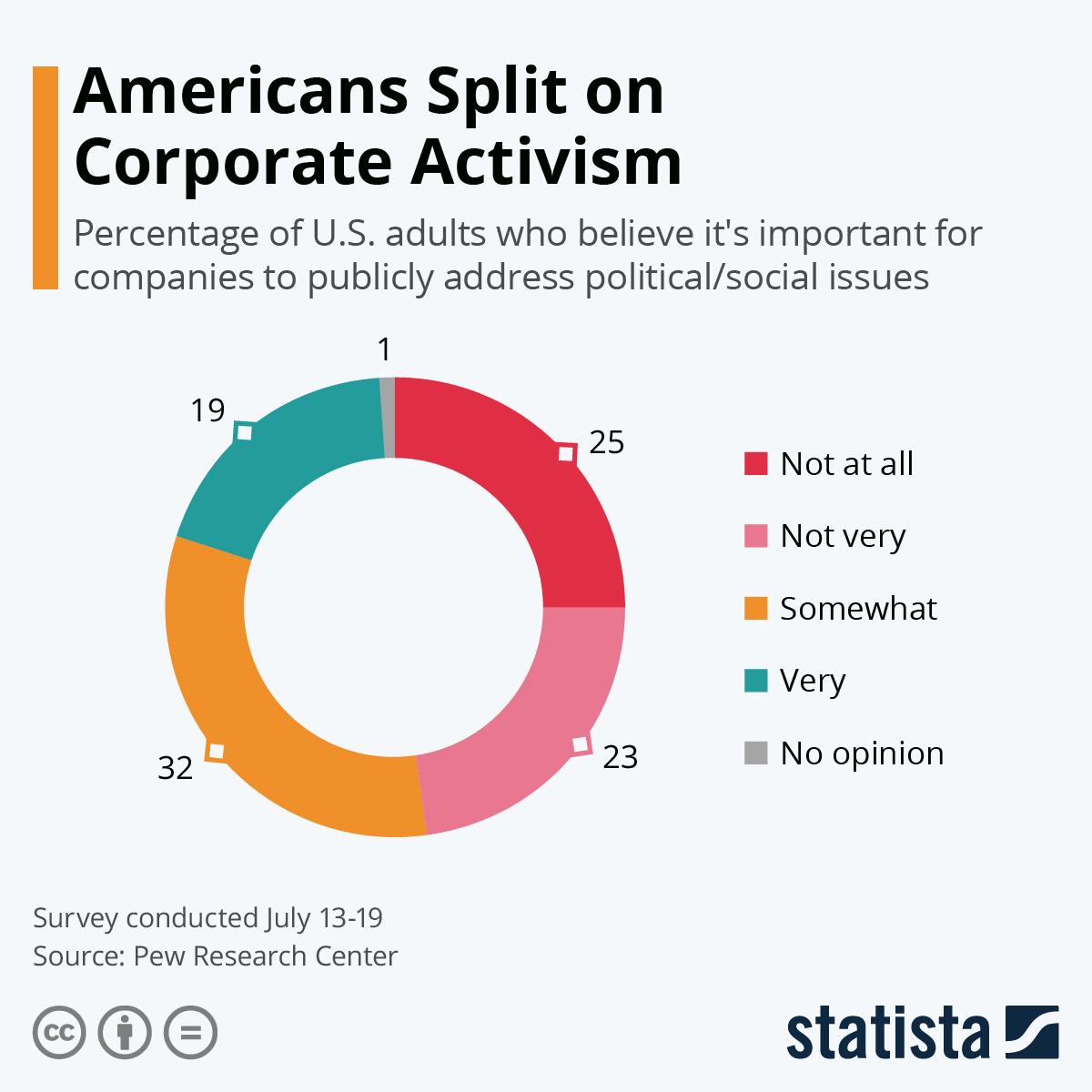Infographic: Americans Split on Corporate Activism | Statista