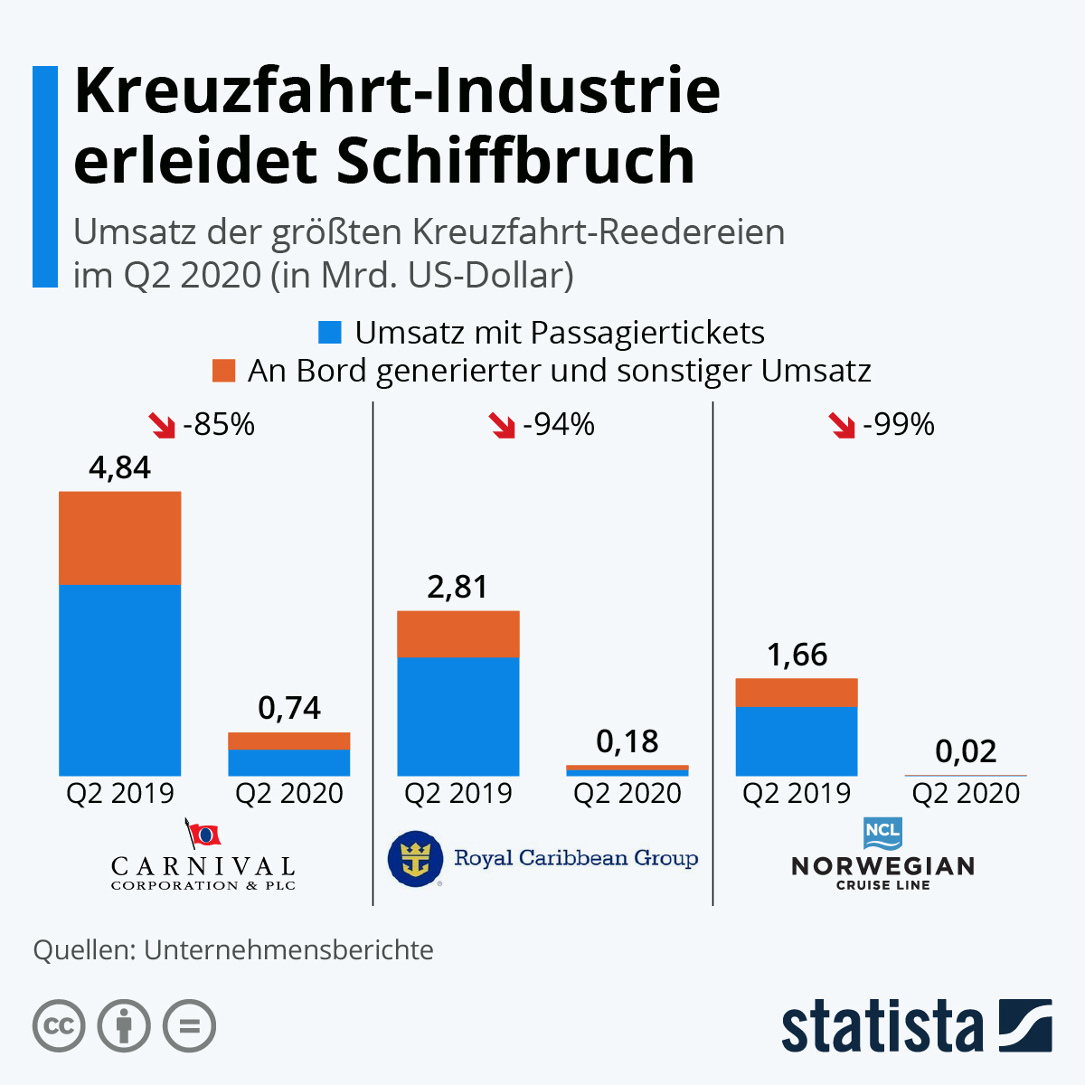 Infografik: Kreuzfahrt-Industrie erleidet Schiffbruch | Statista