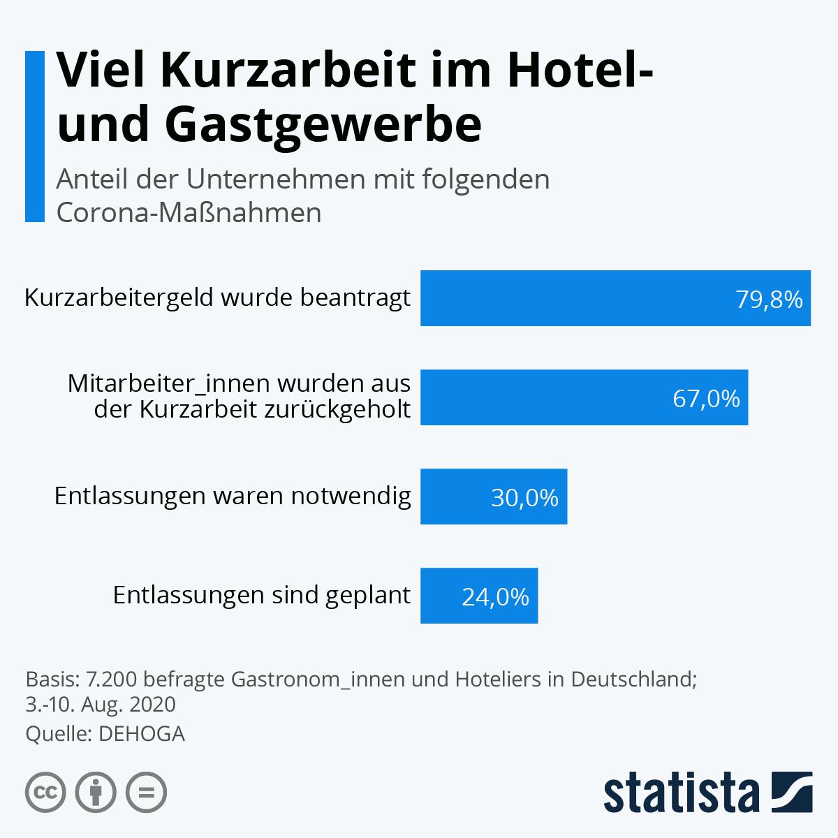 Infografik: Viel Kurzarbeit im Hotel- und Gastgewerbe | Statista