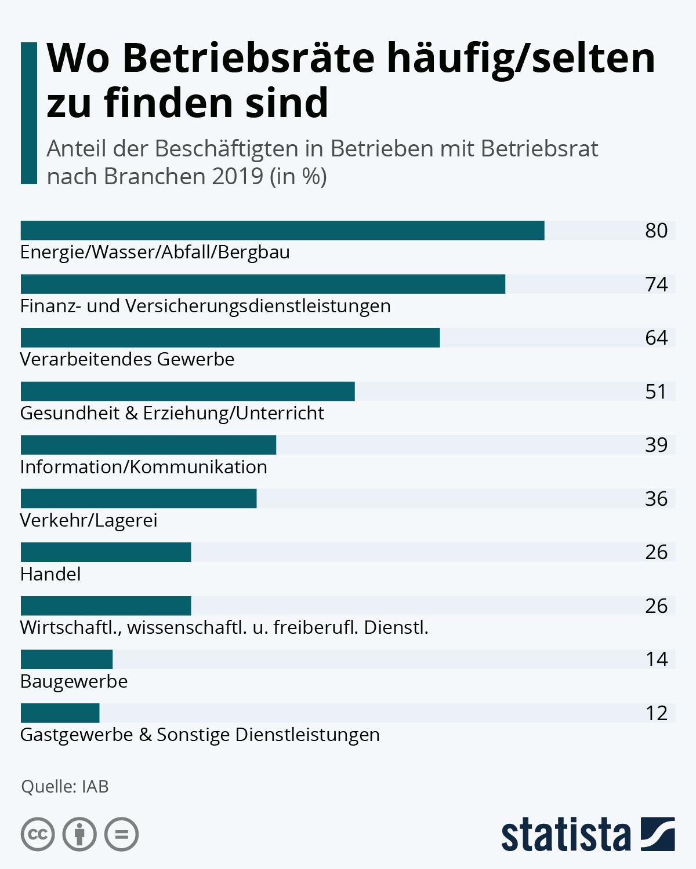 Infografik: Wo Betriebsräte häufig/selten zu finden sind | Statista