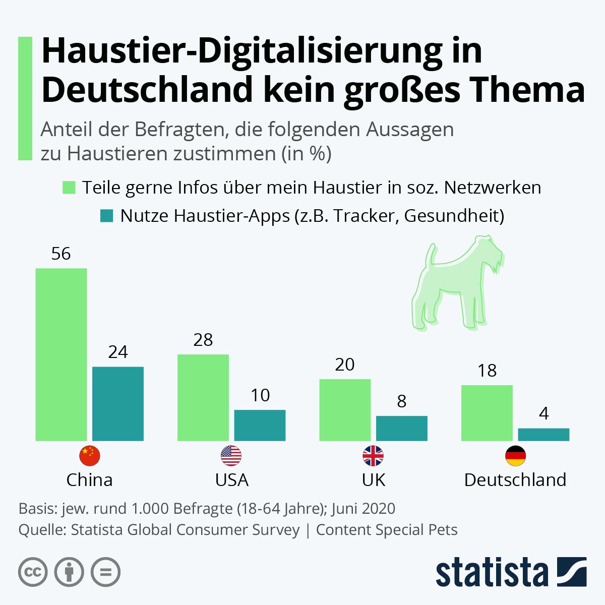 Infografik: Haustier-Digitalisierung in Deutschland noch kein großes Thema | Statista