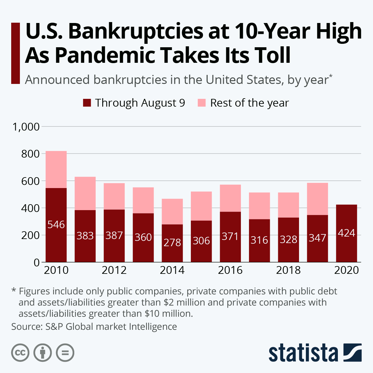 Infographic: U.S. Bankruptcies at 10-Year High As Pandemic Takes Its Toll | Statista