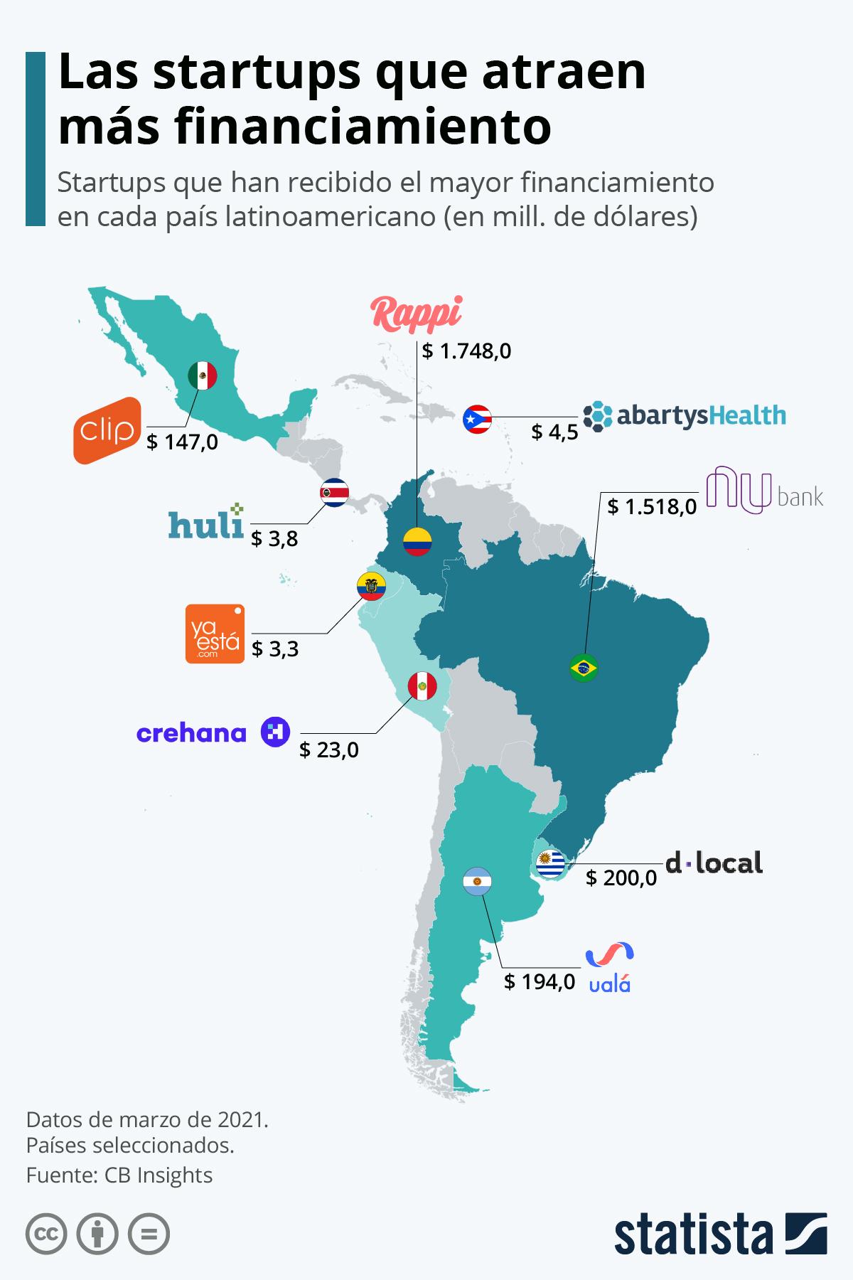 Infografía: Las startups mejor financiadas de América Latina | Statista
