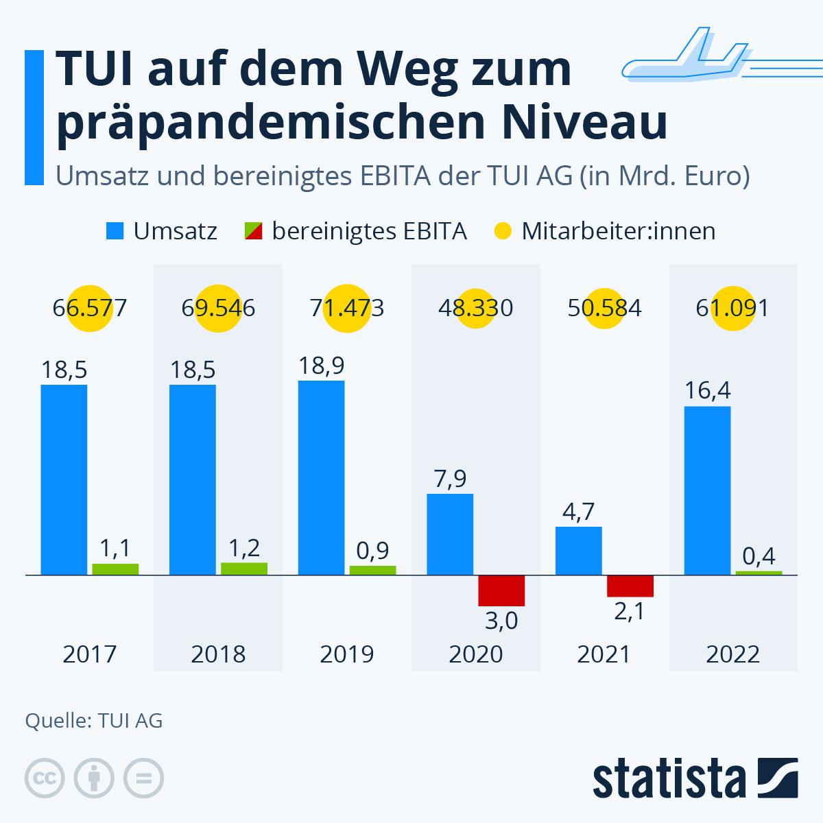 Infografik: TUI meldet Rekordverlust | Statista