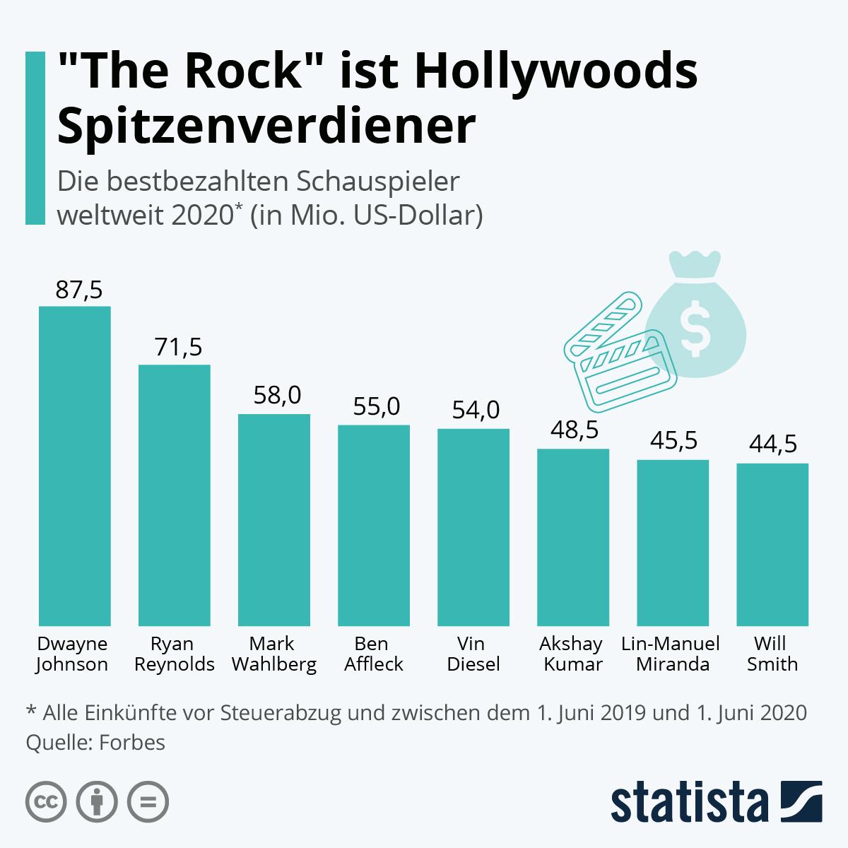 "Infografik: ""The Rock"" ist Hollywoods Spitzenverdiener   Statista"