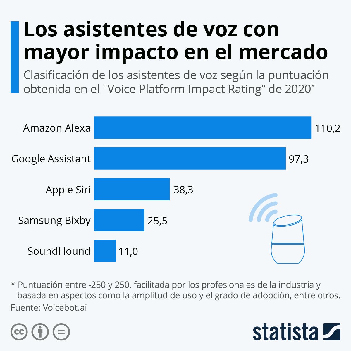 Infografía: Alexa y Google Assistant, los asistentes de voz más importantes del mercado | Statista