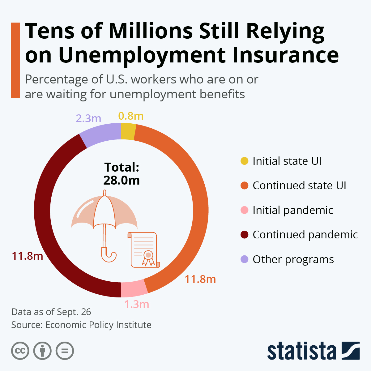 Infographic: Tens of Millions Still Relying on Unemployment Insurance | Statista