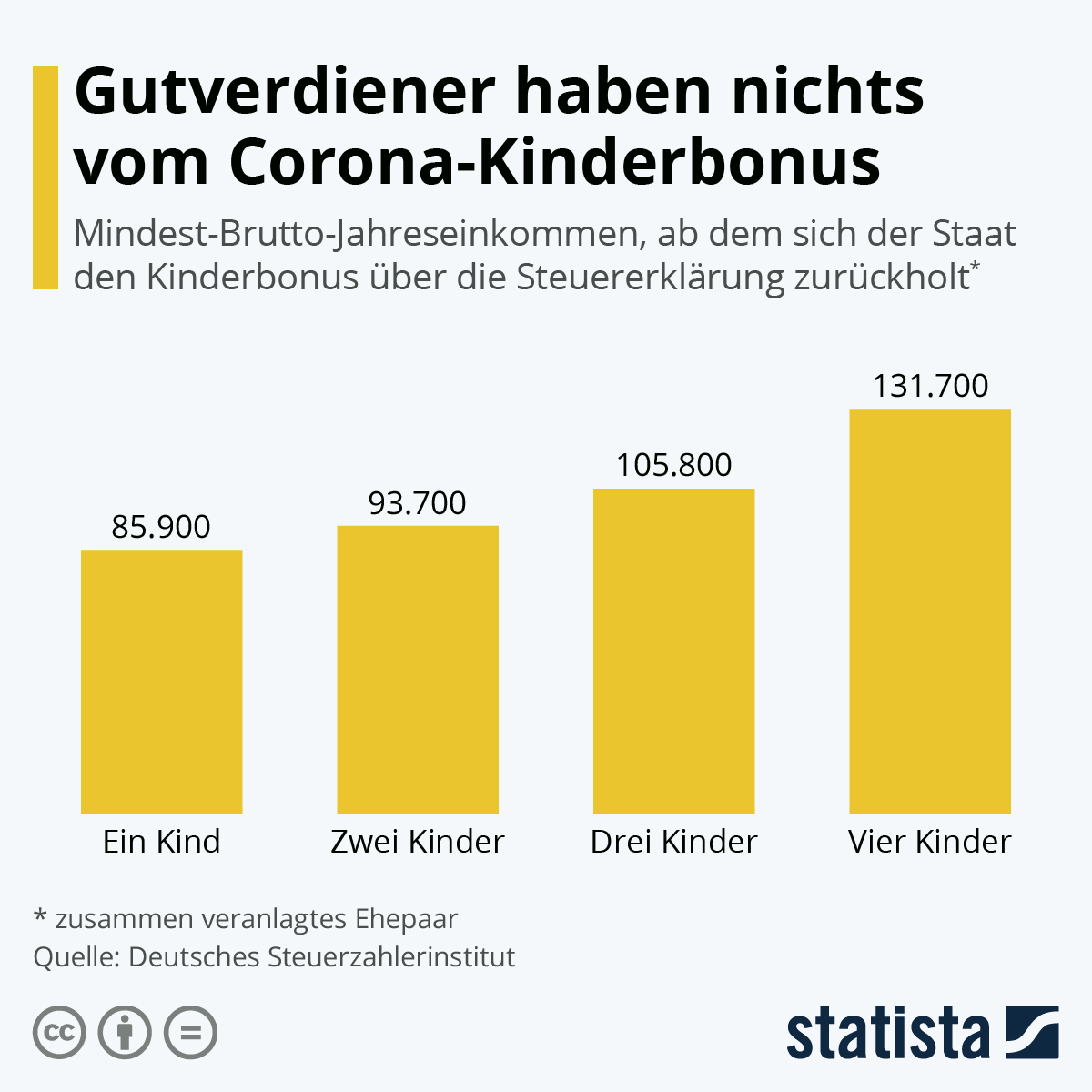 Infografik: Gutverdiener haben nichts vom Corona-Kinderbonus | Statista