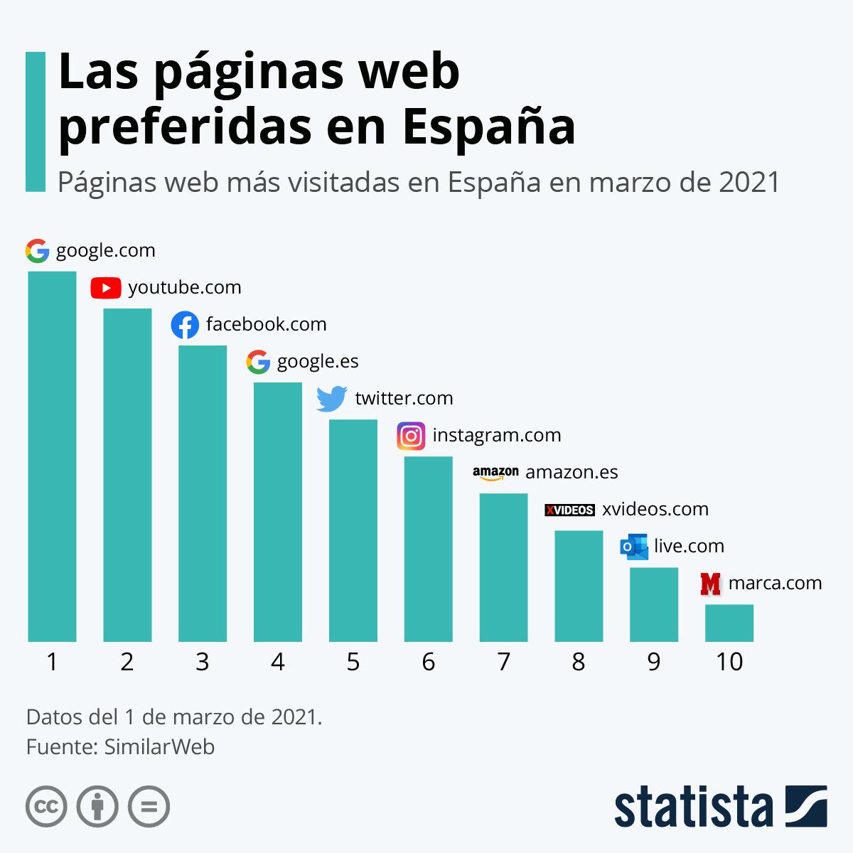 Infografía: ¿Cuáles son los sitios web más visitados en España? | Statista