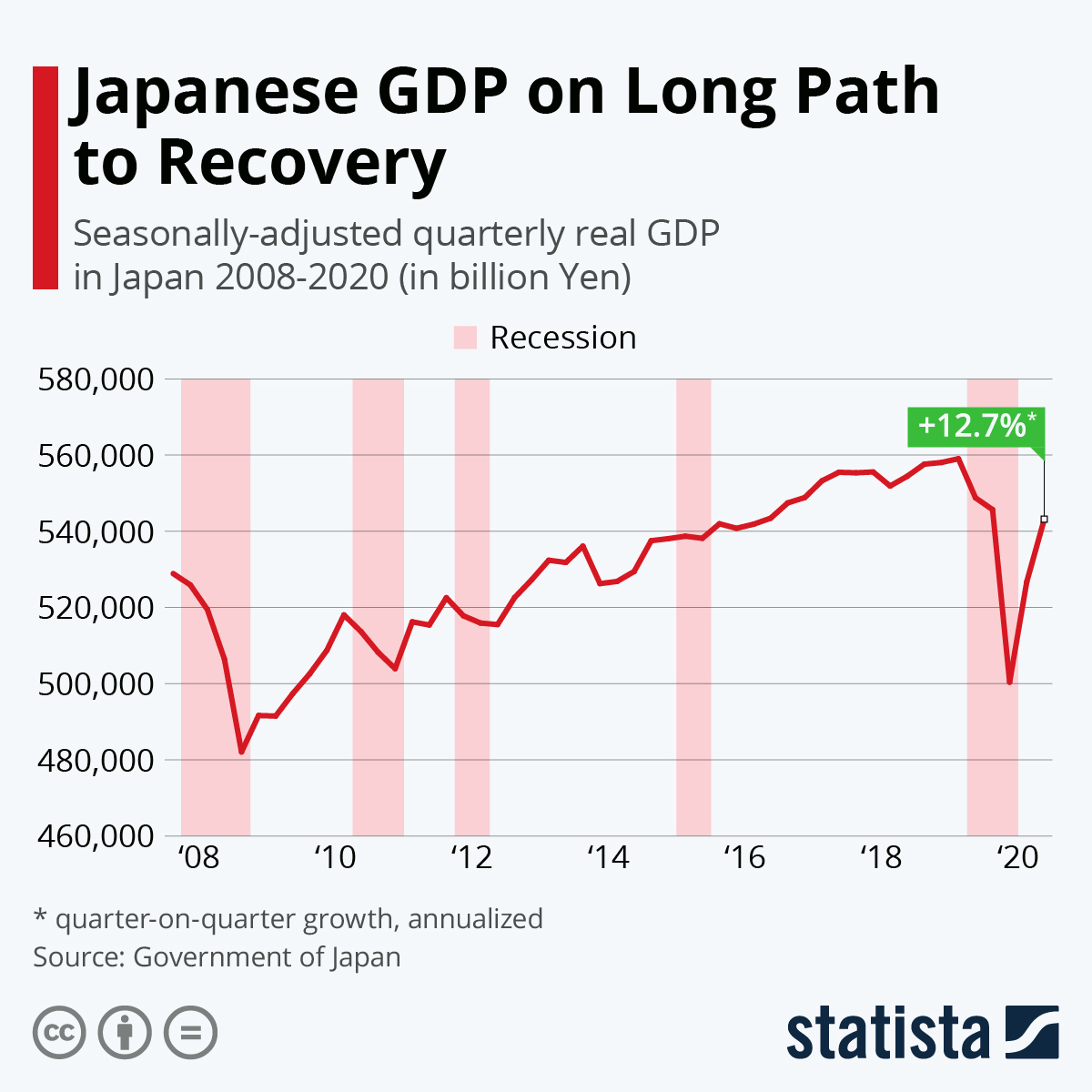 Infographic: Japanese Economy Struggles With Recessions | Statista