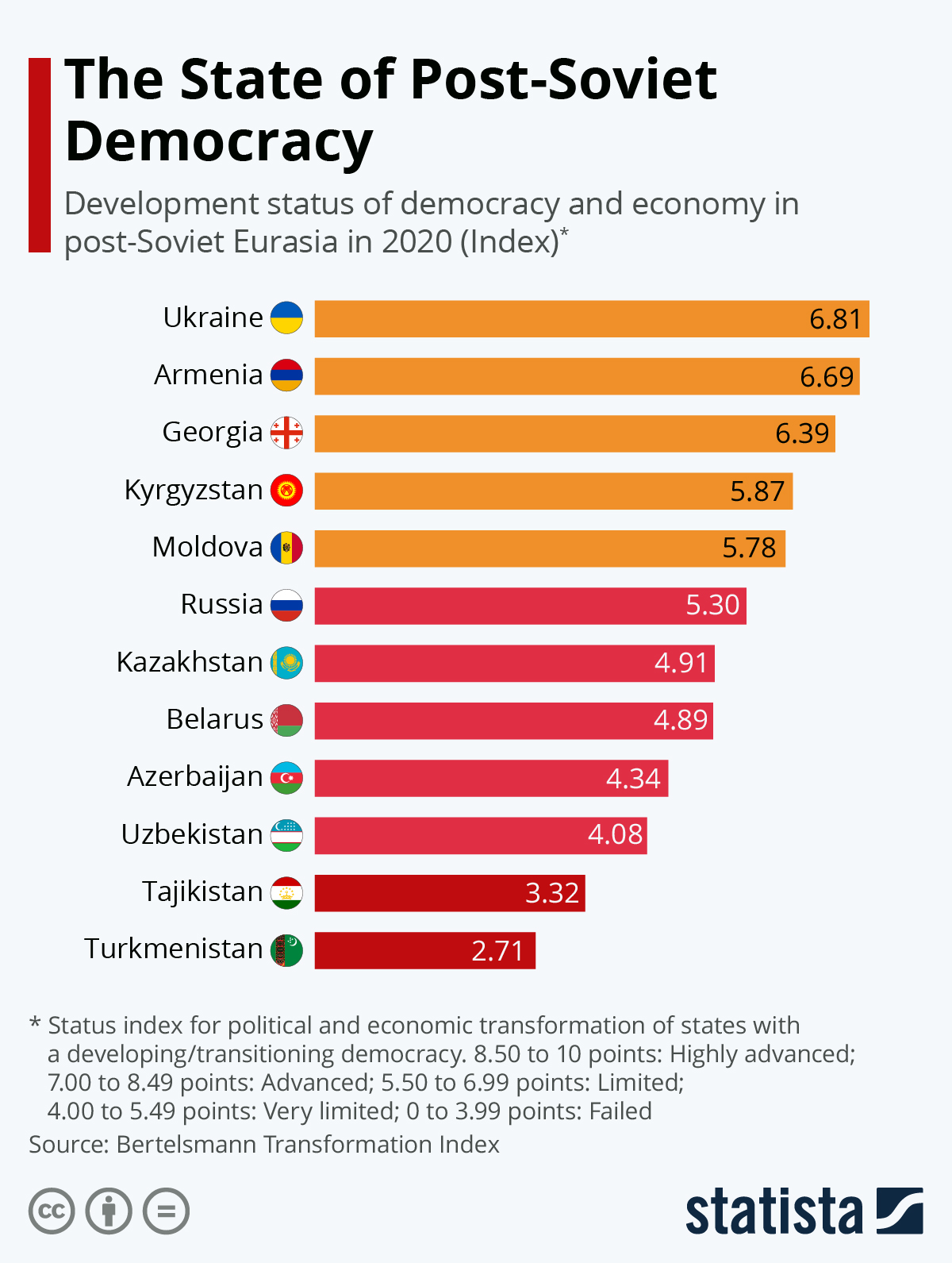 Infographic: The State of Post-Soviet Democracy | Statista