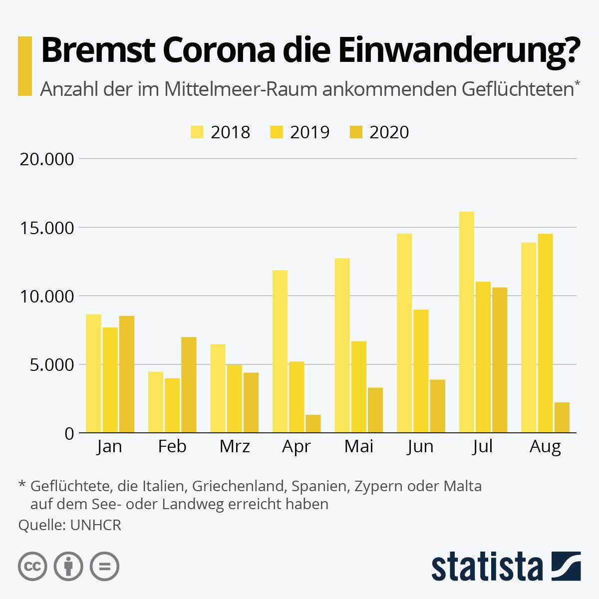 Infografik: Bremst Corona die Einwanderung? | Statista