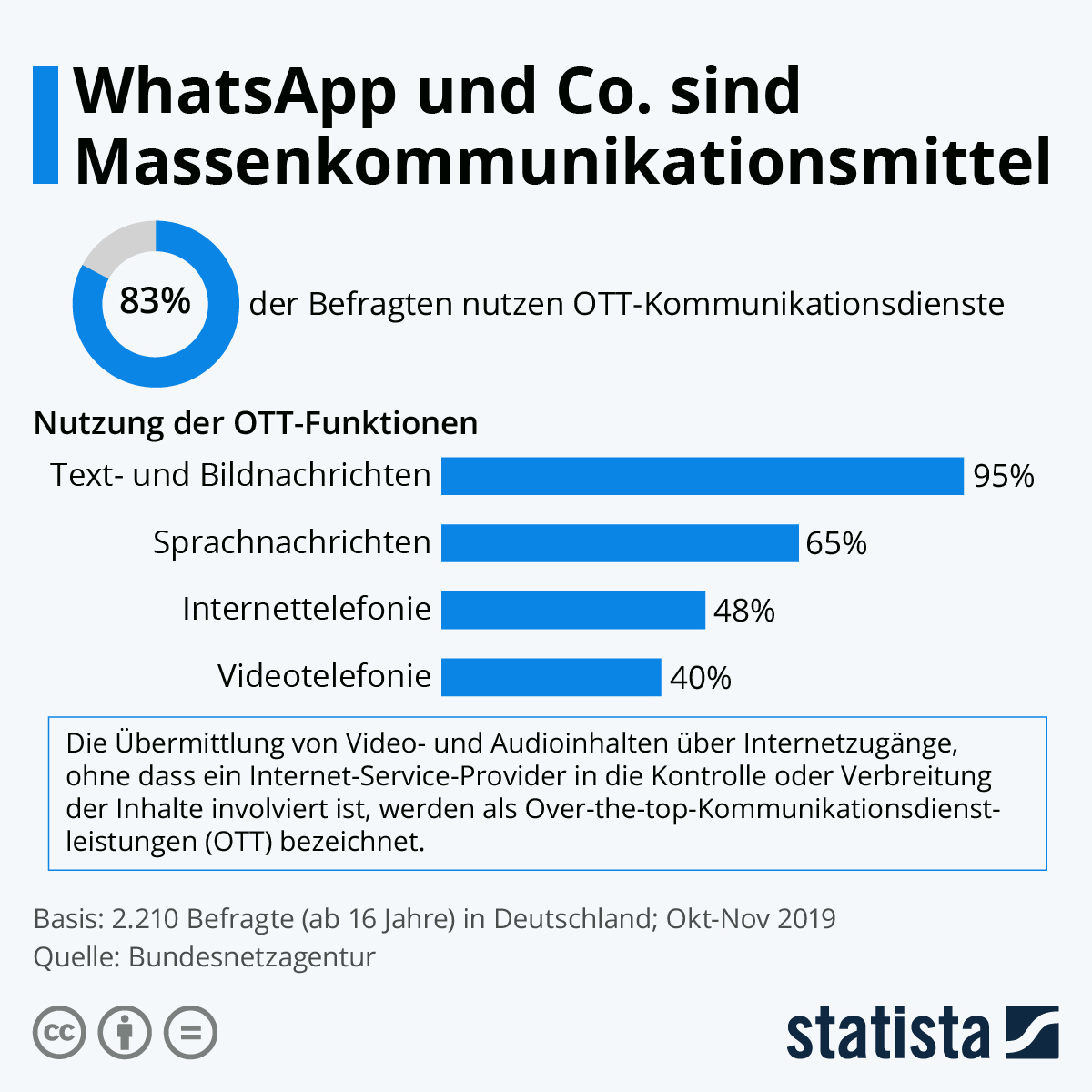 Infografik: WhatsApp und Co. sind Massenkommunikationsmittel | Statista