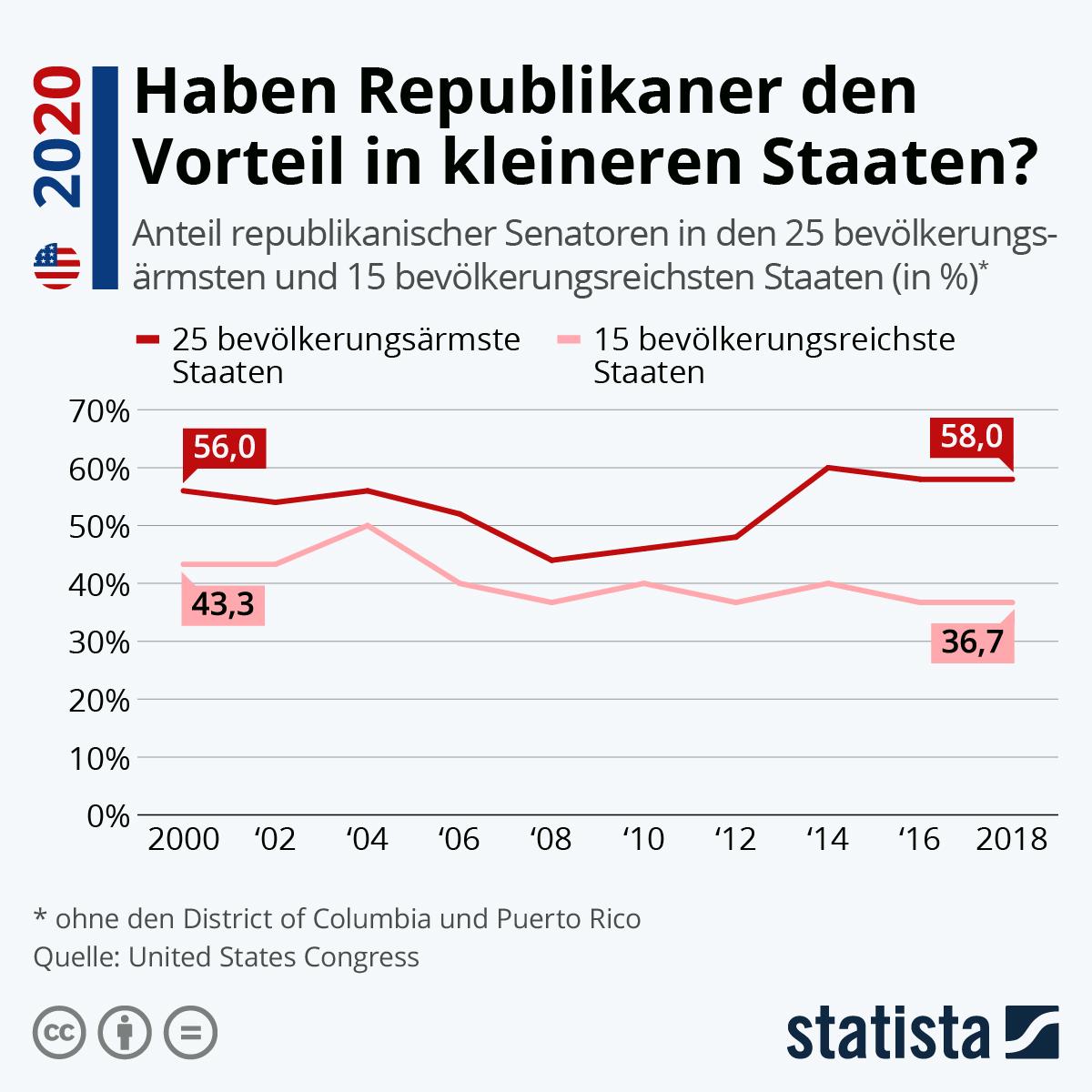 Infografik: Haben Republikaner den Vorteil in kleineren Staaten? | Statista