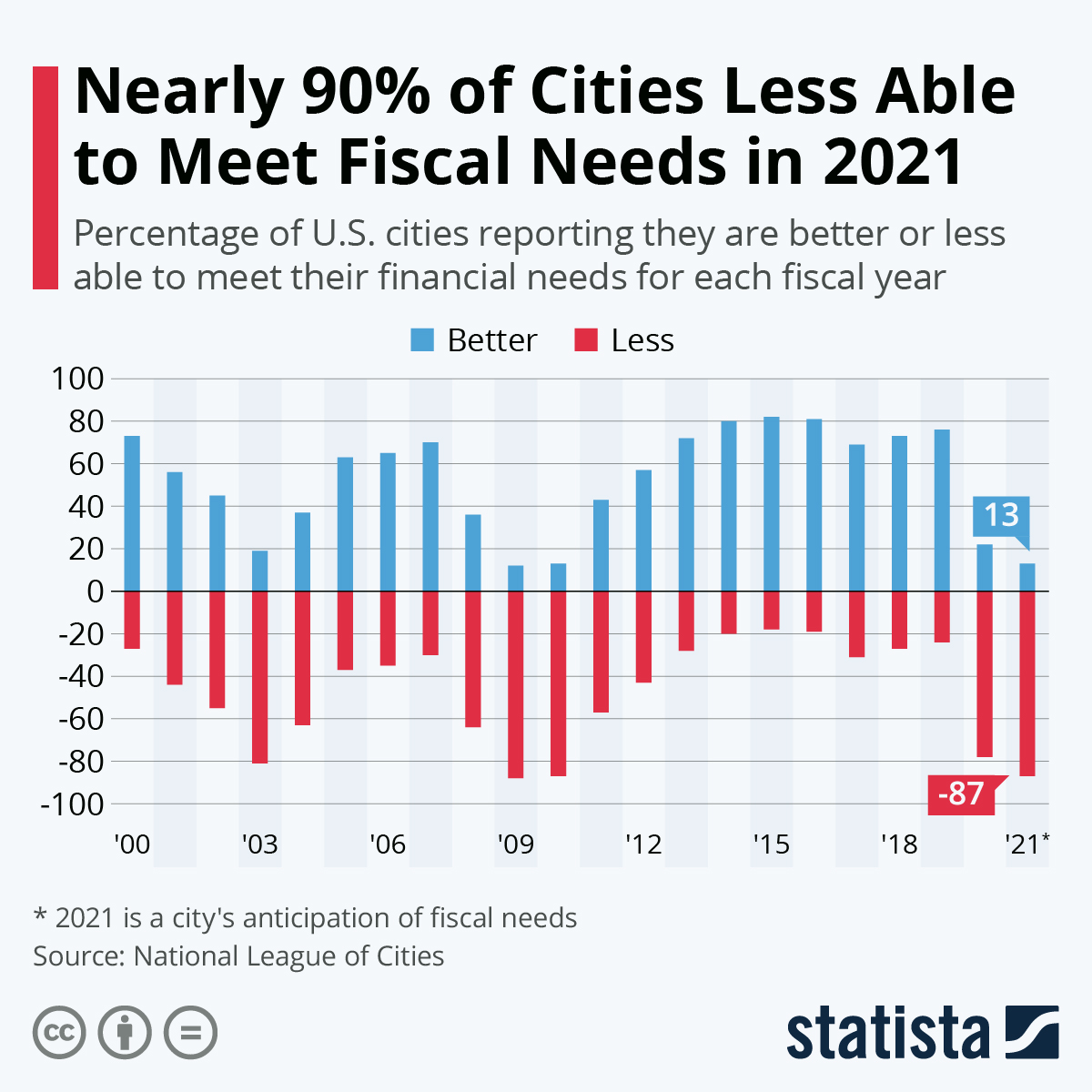 Infographic: Nearly 90% of Cities Less Able to Meet Fiscal Needs in 2021 | Statista