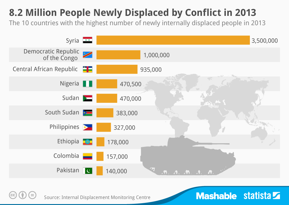 Infographic: 8.2 Million People Newly Displaced by Conflict in 2013 | Statista