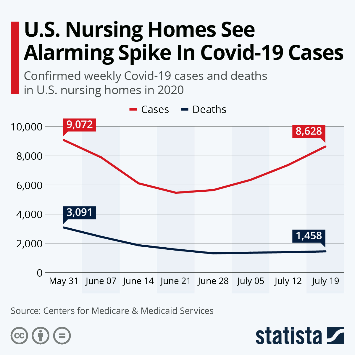 Infographic: U.S. Nursing Homes See Alarming Spike In Covid-19 Cases | Statista