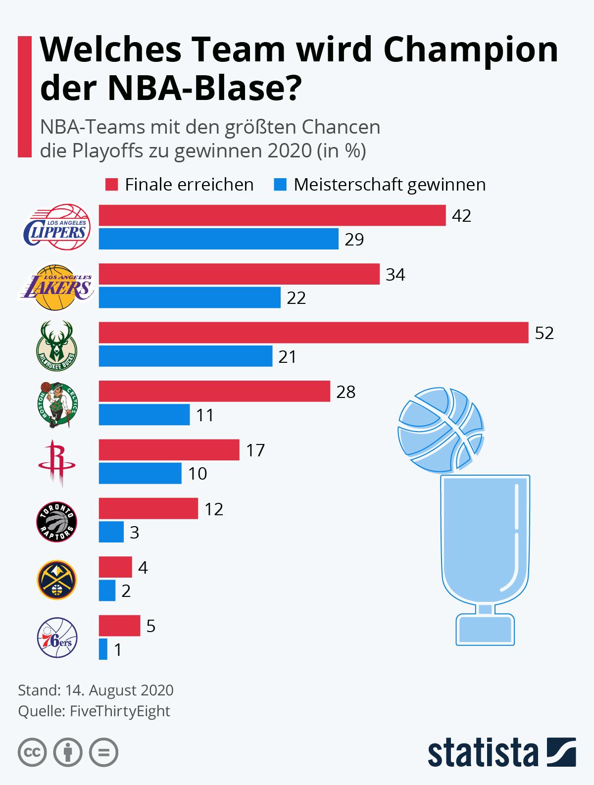 Infografik: Welches Team wird Champion der NBA-Blase? | Statista