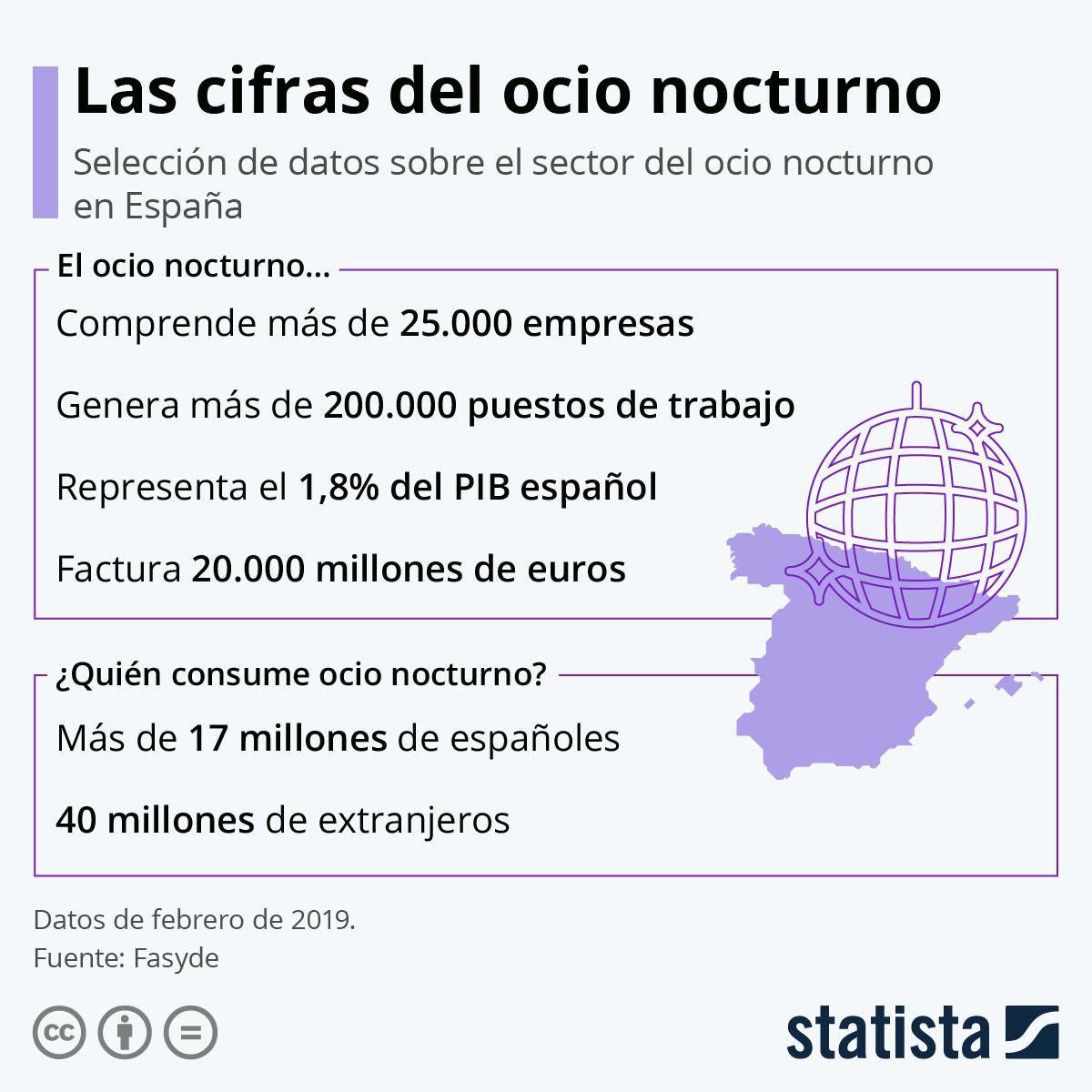 Infografía: ¿Qué supone el cierre del ocio nocturno en España? | Statista