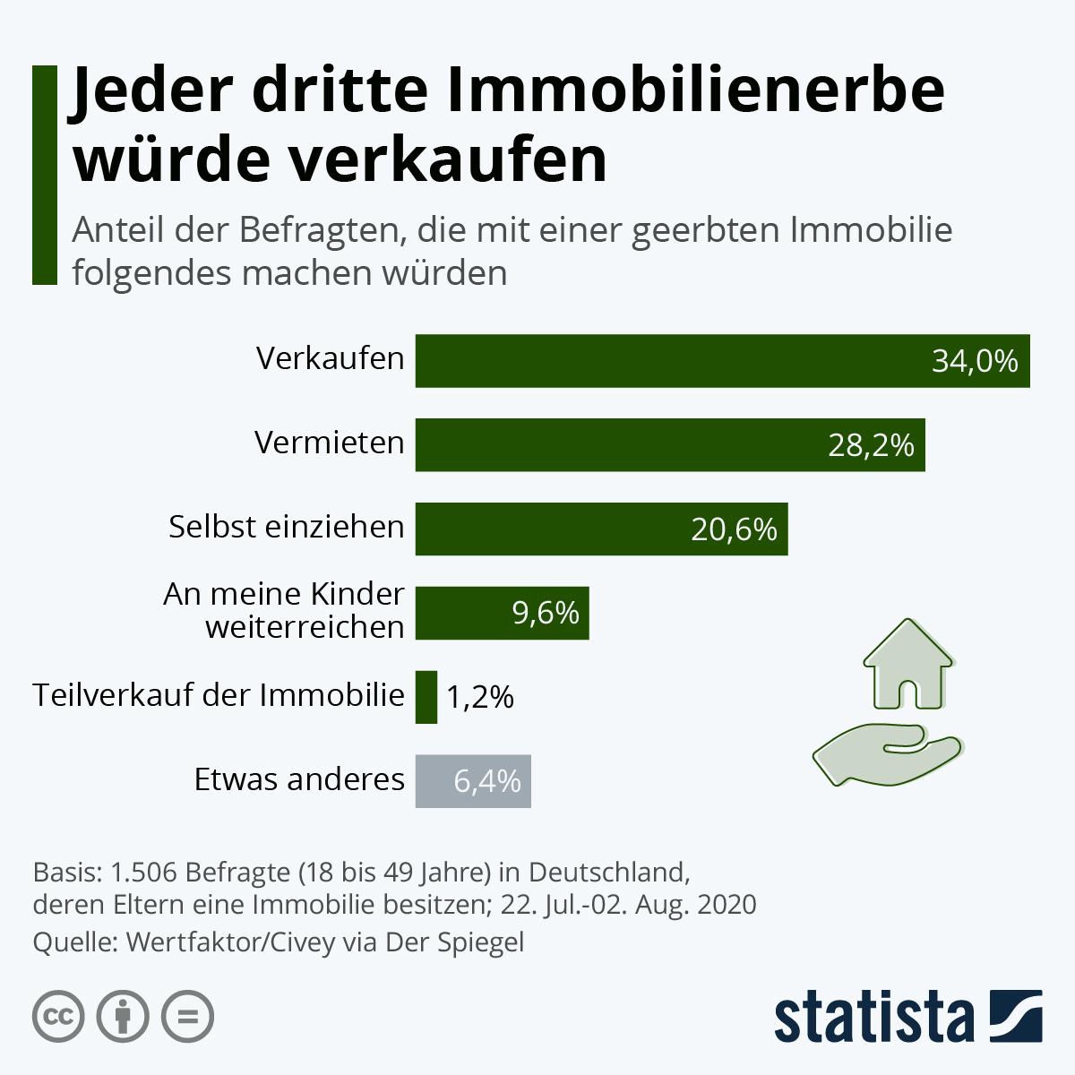 Infografik: Jeder dritte Immobilienerbe würde verkaufen | Statista