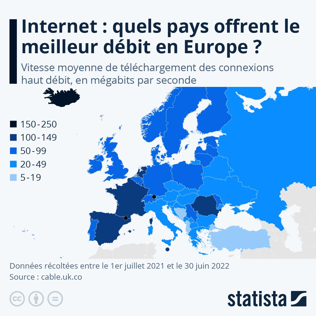 Infographie: Où Internet est-il le plus rapide en Europe ? | Statista