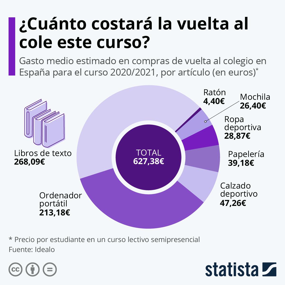 Infografía: El coste de la vuelta al cole más atípica | Statista