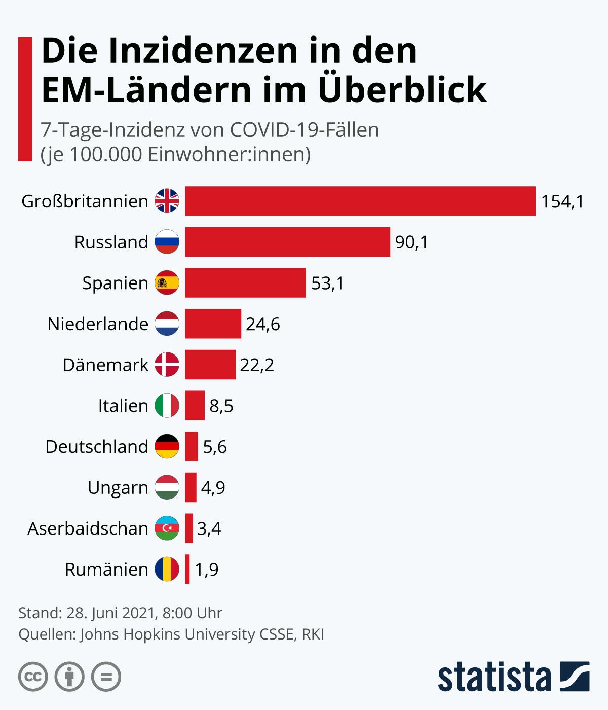 Infografik: Die Corona-Situation in deutschen Urlaubsländern | Statista