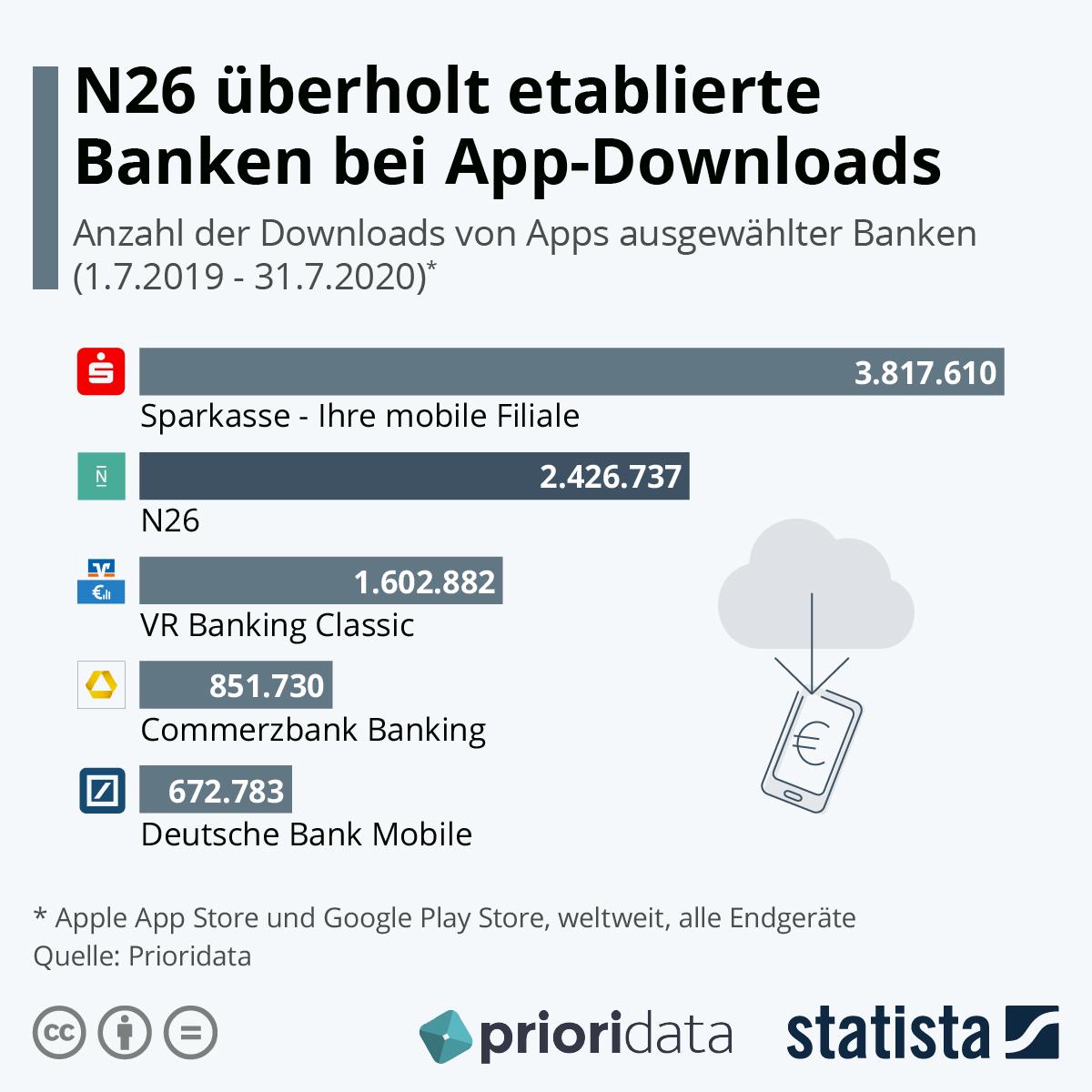 Infografik: N26 überholt etablierte Banken bei App-Downloads | Statista