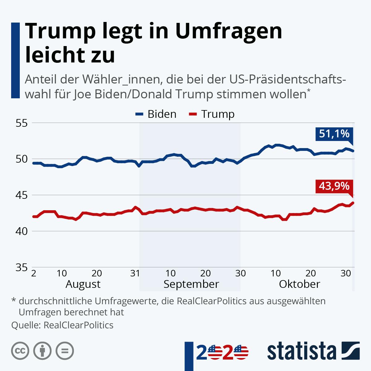Infografik: Nach TV-Duell: Biden gewinnt, Trump verliert | Statista