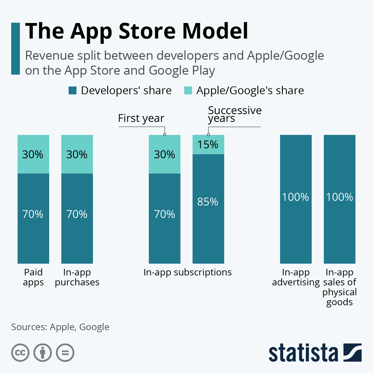 Infographic: The App Store Model | Statista