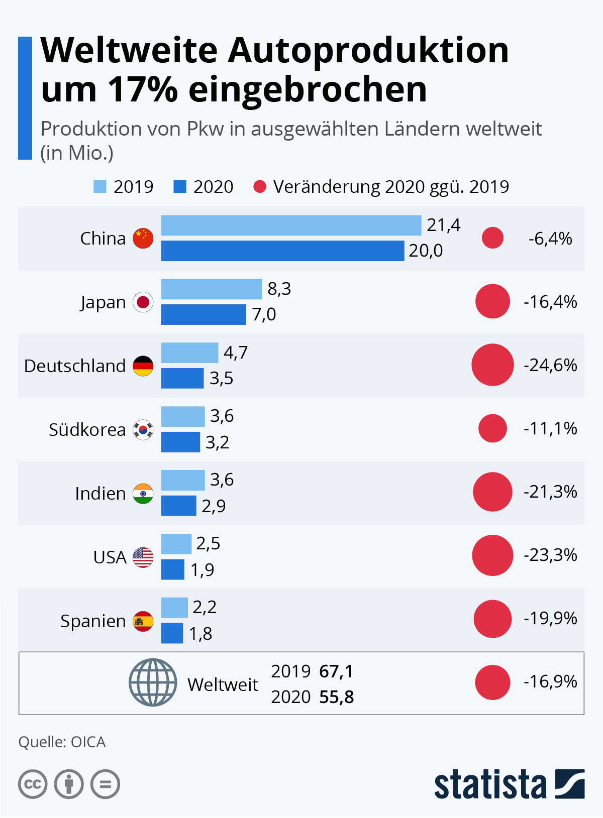 Infografik: Fast jedes dritte Auto wird in China produziert | Statista