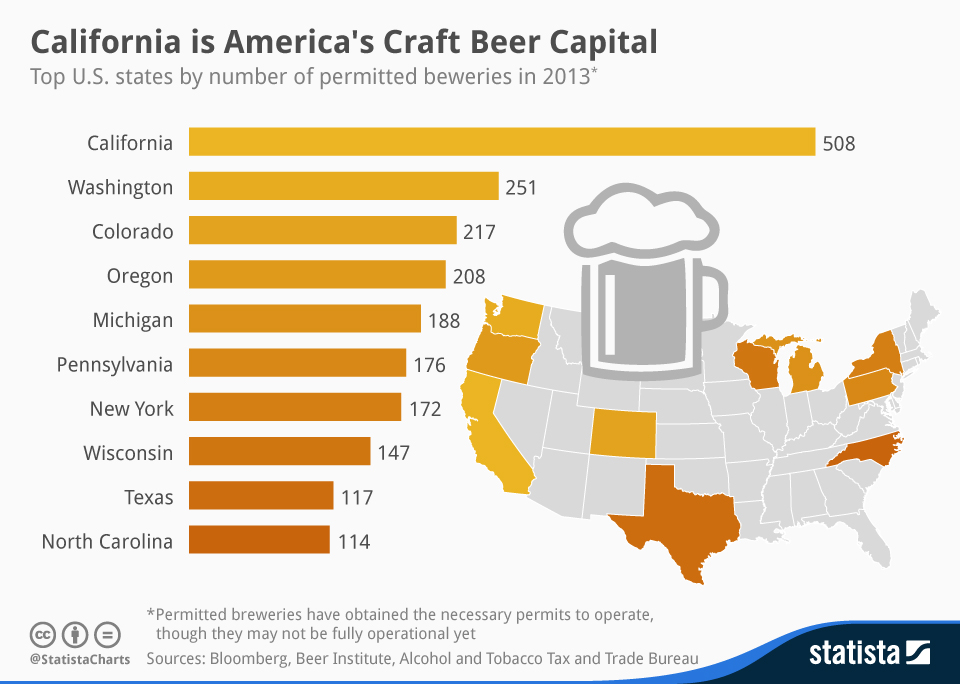 Infographic: California is America's Craft Beer Capital | Statista
